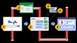 איך עובד הפרסום במנוע החיפוש של גוגל?